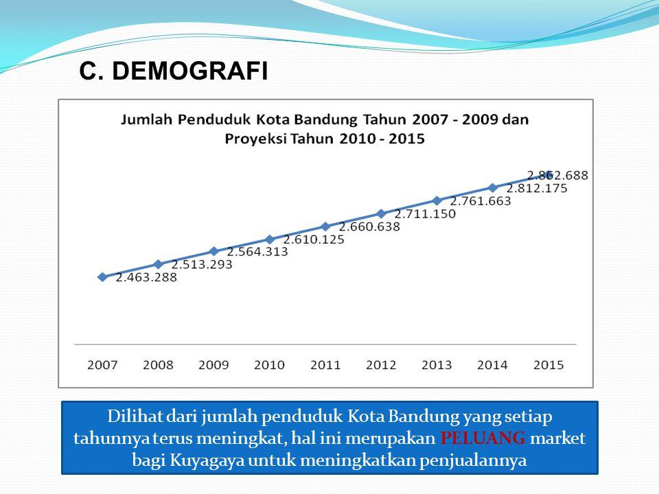 C. DEMOGRAFI Dilihat dari jumlah penduduk Kota Bandung yang setiap tahunnya terus meningkat, hal ini merupakan PELUANG market bagi Kuyagaya untuk meni