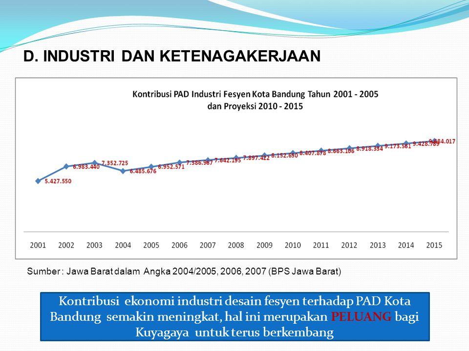 Sumber : Jawa Barat dalam Angka 2004/2005, 2006, 2007 (BPS Jawa Barat) D. INDUSTRI DAN KETENAGAKERJAAN Kontribusi ekonomi industri desain fesyen terha