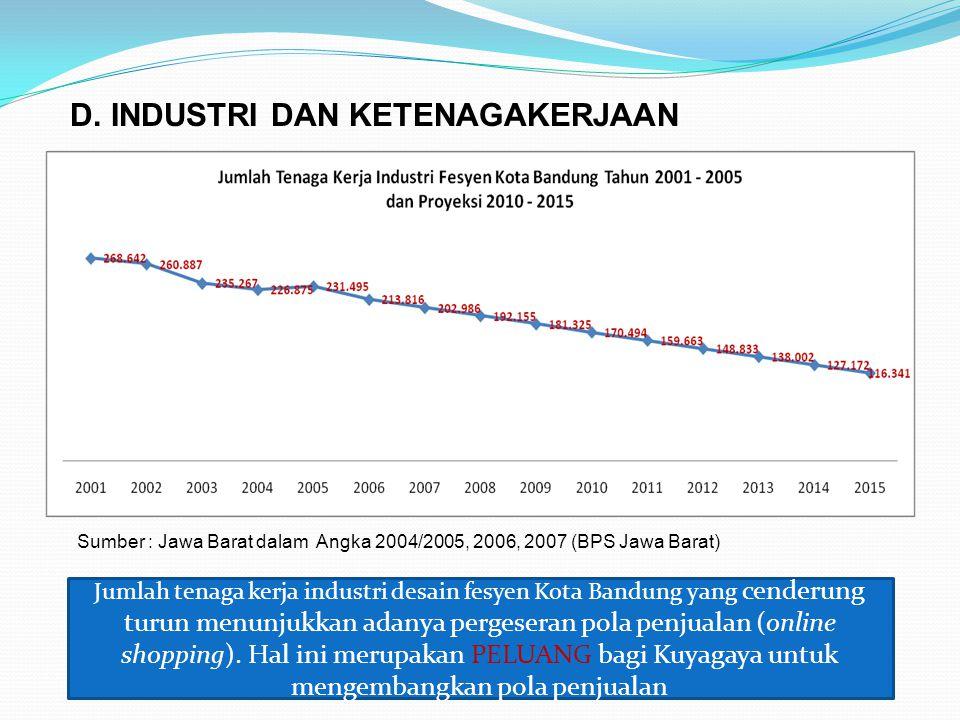 D. INDUSTRI DAN KETENAGAKERJAAN Sumber : Jawa Barat dalam Angka 2004/2005, 2006, 2007 (BPS Jawa Barat) Jumlah tenaga kerja industri desain fesyen Kota