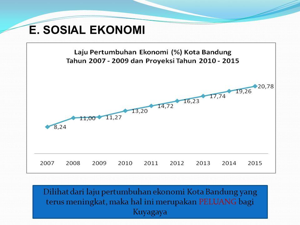 E. SOSIAL EKONOMI Dilihat dari laju pertumbuhan ekonomi Kota Bandung yang terus meningkat, maka hal ini merupakan PELUANG bagi Kuyagaya