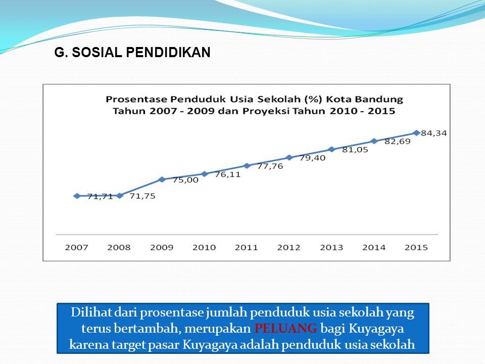 G. SOSIAL PENDIDIKAN Dilihat dari prosentase jumlah penduduk usia sekolah yang terus bertambah, merupakan PELUANG bagi Kuyagaya karena target pasar Ku