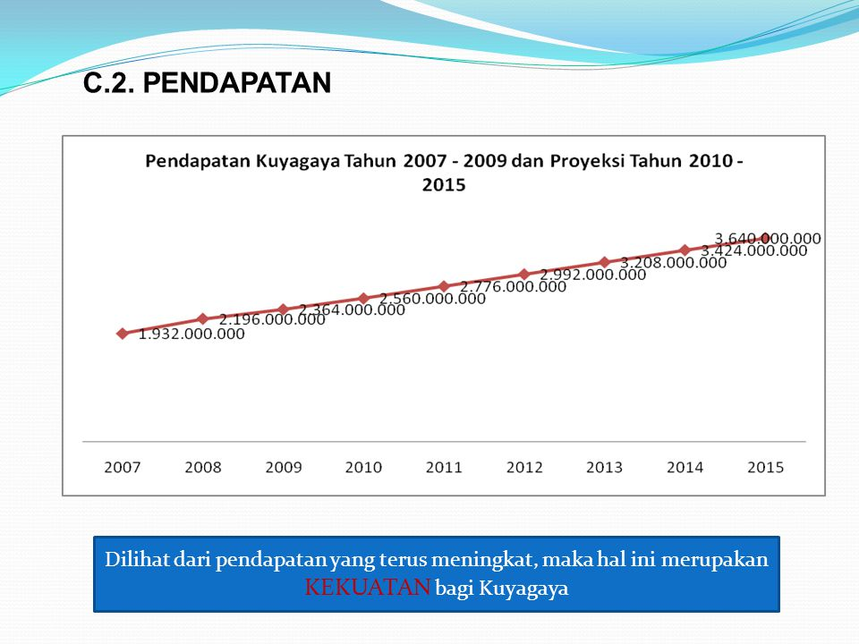 C.2. PENDAPATAN Dilihat dari pendapatan yang terus meningkat, maka hal ini merupakan KEKUATAN bagi Kuyagaya
