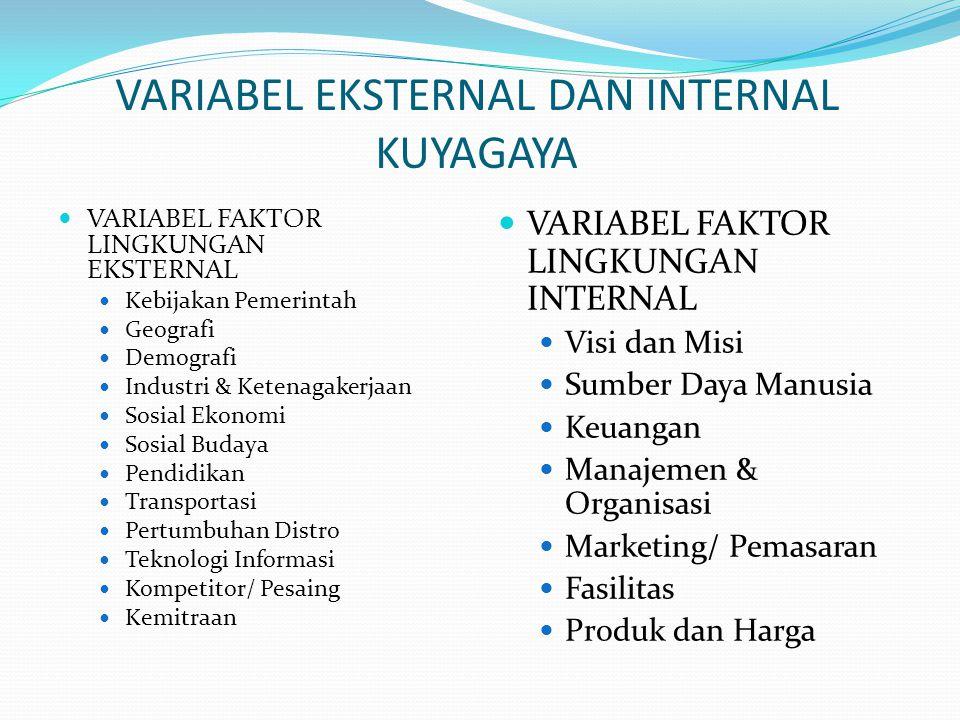 VARIABEL EKSTERNAL DAN INTERNAL KUYAGAYA VARIABEL FAKTOR LINGKUNGAN INTERNAL Visi dan Misi Sumber Daya Manusia Keuangan Manajemen & Organisasi Marketi
