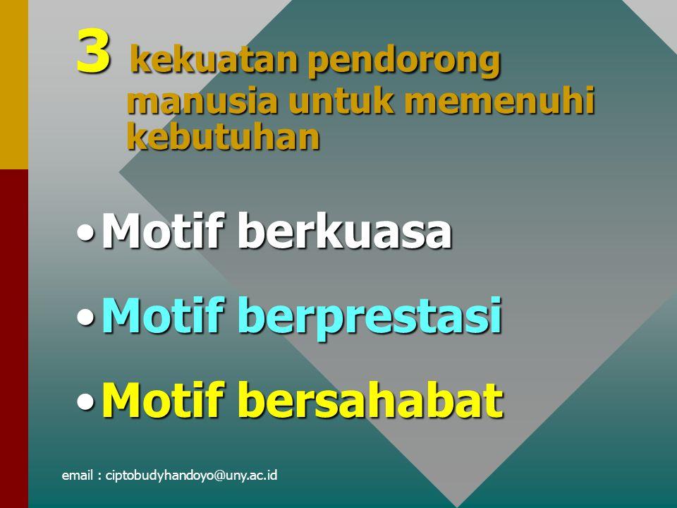 3 kekuatan pendorong manusia untuk memenuhi kebutuhan Motif berkuasaMotif berkuasa Motif berprestasiMotif berprestasi Motif bersahabatMotif bersahabat email : ciptobudyhandoyo@uny.ac.id