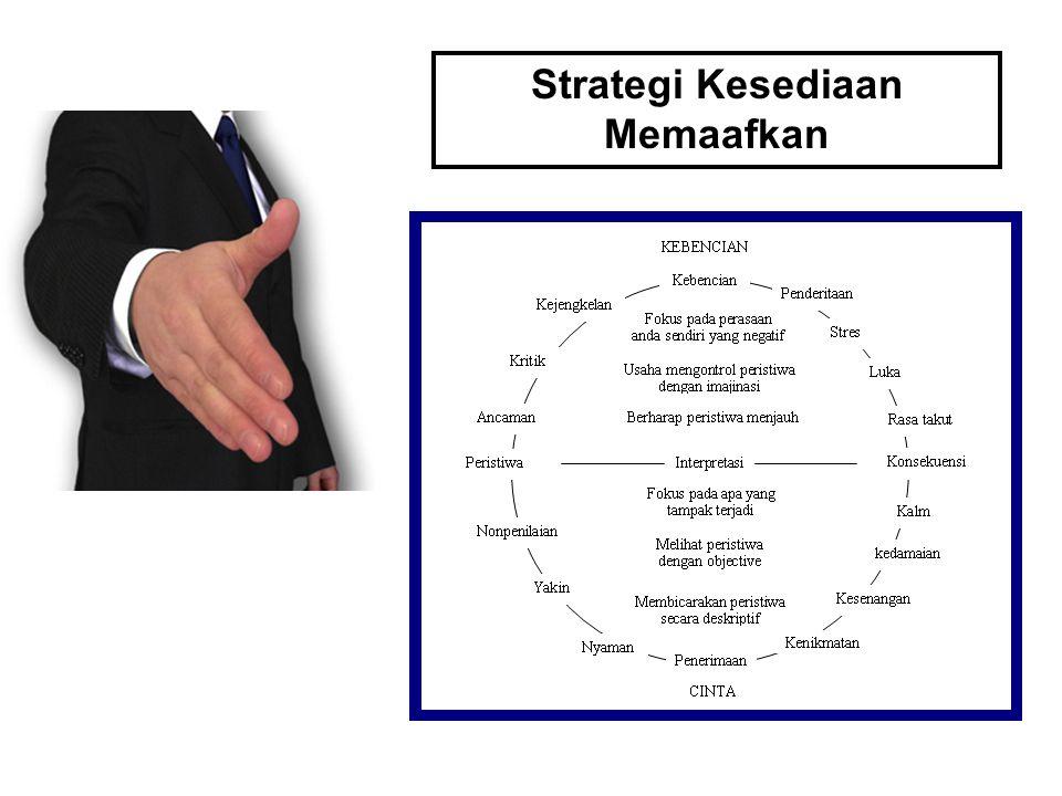 Strategi Kesediaan Memaafkan