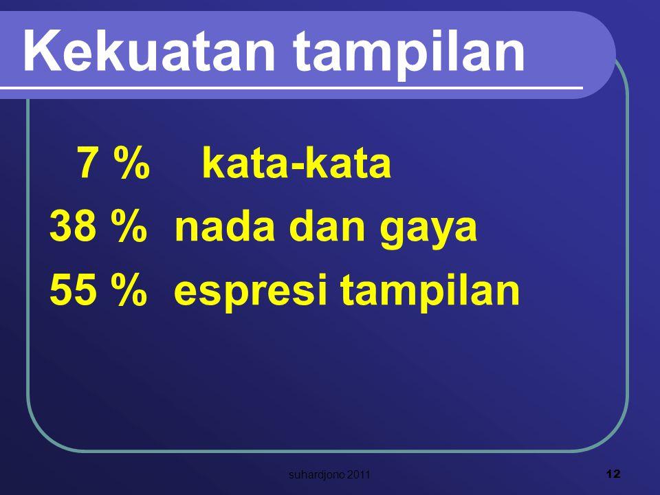 Kekuatan tampilan 7 % kata-kata 38 % nada dan gaya 55 % espresi tampilan 12 suhardjono 2011