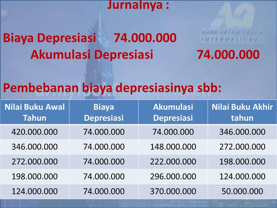 Jurnalnya : Biaya Depresiasi74.000.000 Akumulasi Depresiasi 74.000.000 Pembebanan biaya depresiasinya sbb: Nilai Buku Awal Tahun Biaya Depresiasi Akum