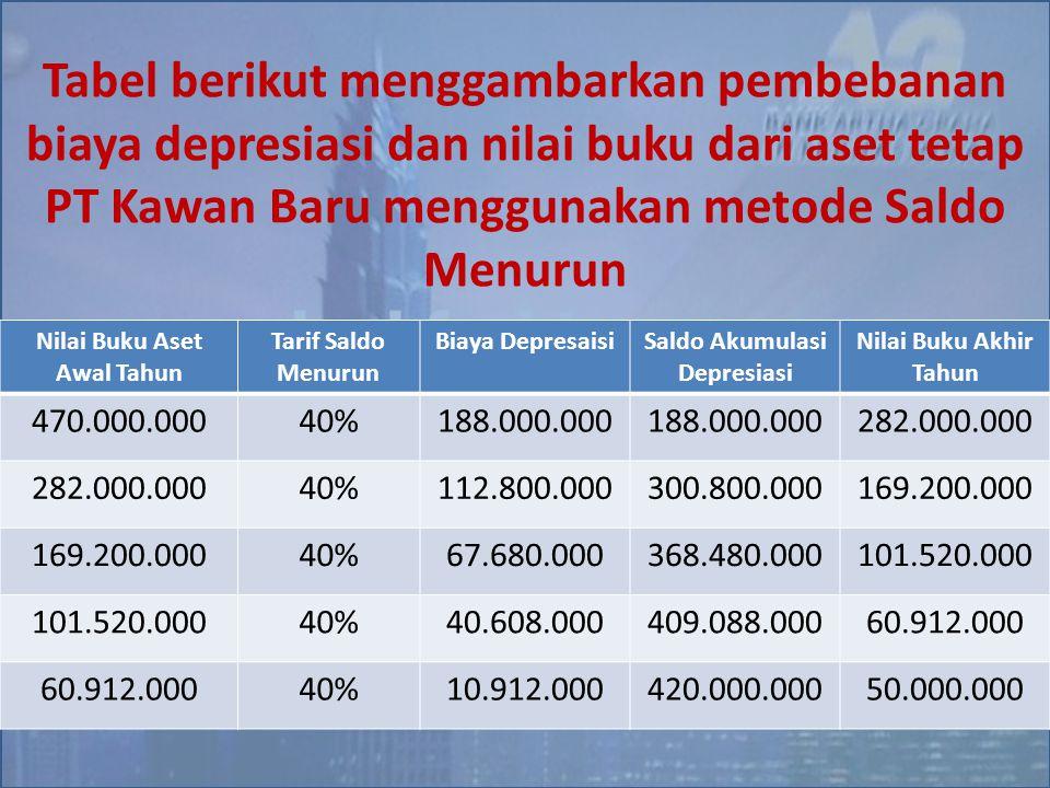 Tabel berikut menggambarkan pembebanan biaya depresiasi dan nilai buku dari aset tetap PT Kawan Baru menggunakan metode Saldo Menurun Nilai Buku Aset