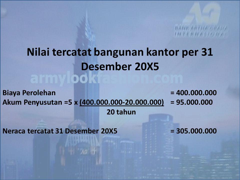 Nilai tercatat bangunan kantor per 31 Desember 20X5 Biaya Perolehan= 400.000.000 Akum Penyusutan =5 x (400.000.000-20.000.000)= 95.000.000 20 tahun Ne