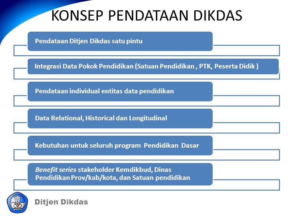 Ditjen Dikdas KONSEP PENDATAAN DIKDAS Pendataan Ditjen Dikdas satu pintu Integrasi Data Pokok Pendidikan (Satuan Pendidikan, PTK, Peserta Didik ) Pend