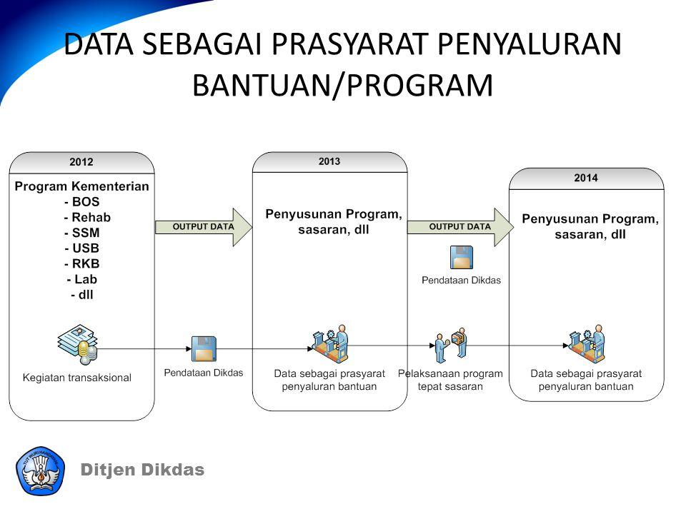 Ditjen Dikdas DATA SEBAGAI PRASYARAT PENYALURAN BANTUAN/PROGRAM