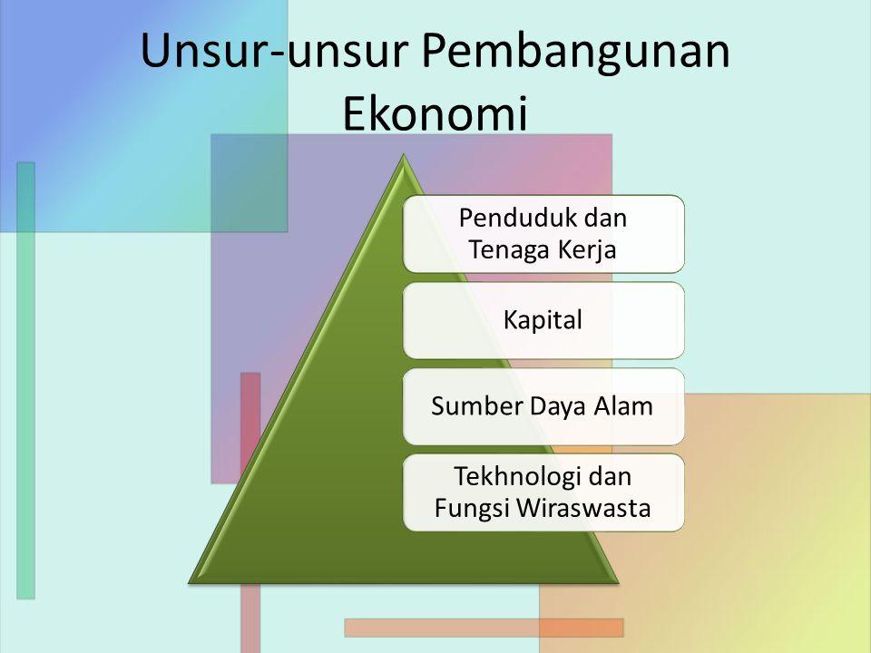 Unsur-unsur Pembangunan Ekonomi Penduduk dan Tenaga Kerja KapitalSumber Daya Alam Tekhnologi dan Fungsi Wiraswasta