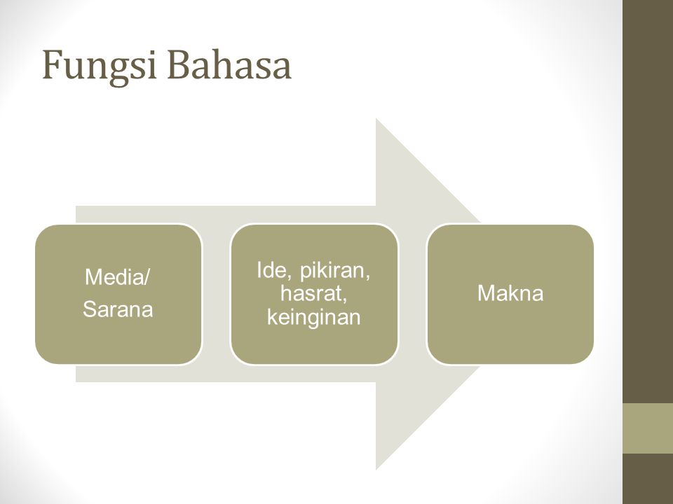 Fungsi Bahasa Media/ Sarana Ide, pikiran, hasrat, keinginan Makna