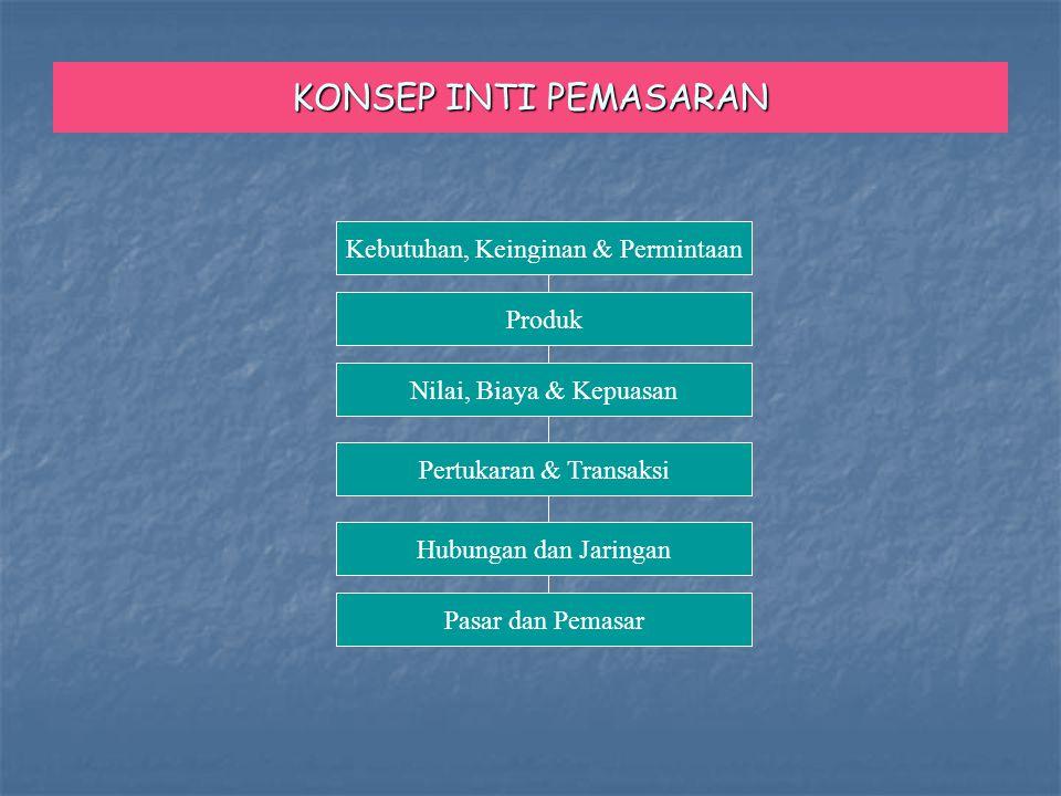 KONSEP INTI PEMASARAN Produk Kebutuhan, Keinginan & Permintaan Nilai, Biaya & Kepuasan Pertukaran & Transaksi Hubungan dan Jaringan Pasar dan Pemasar