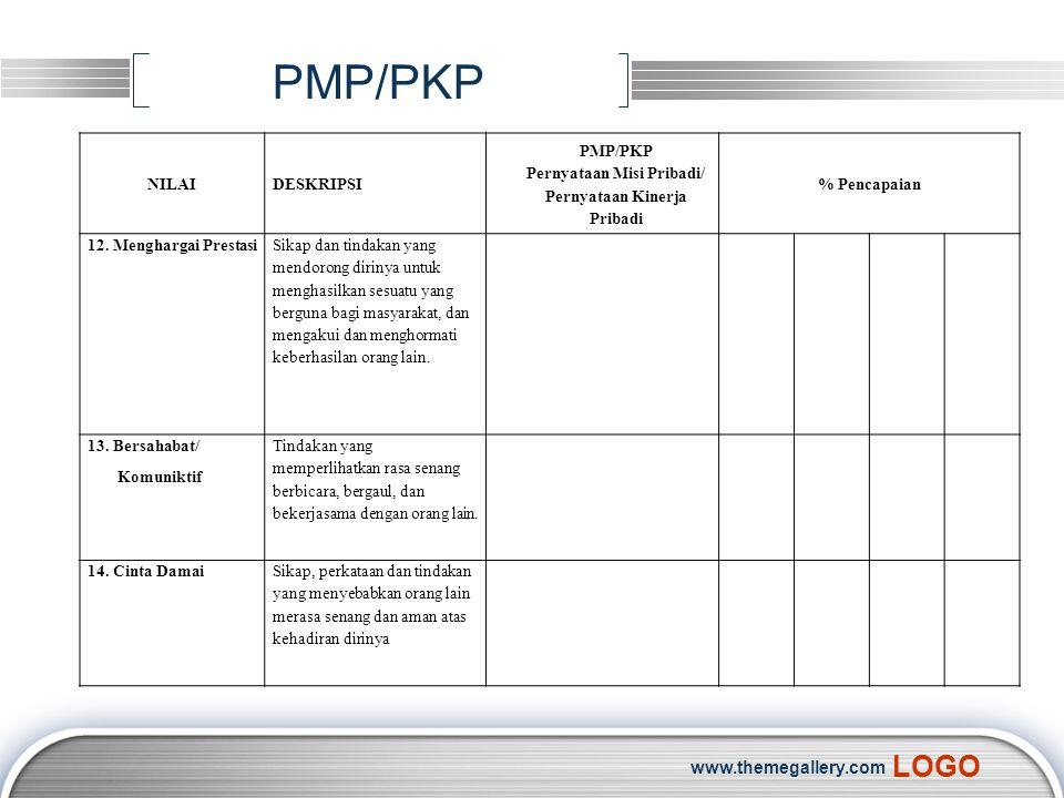 LOGO PMP/PKP NILAIDESKRIPSI PMP/PKP Pernyataan Misi Pribadi/ Pernyataan Kinerja Pribadi % Pencapaian 12. Menghargai Prestasi Sikap dan tindakan yang m