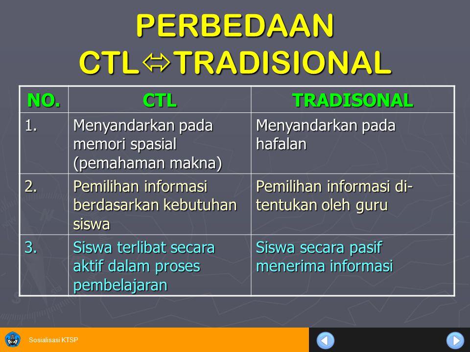 Sosialisasi KTSP PERBEDAAN CTL  TRADISIONAL NO.CTLTRADISONAL 1. Menyandarkan pada memori spasial (pemahaman makna) Menyandarkan pada hafalan 2. Pemil