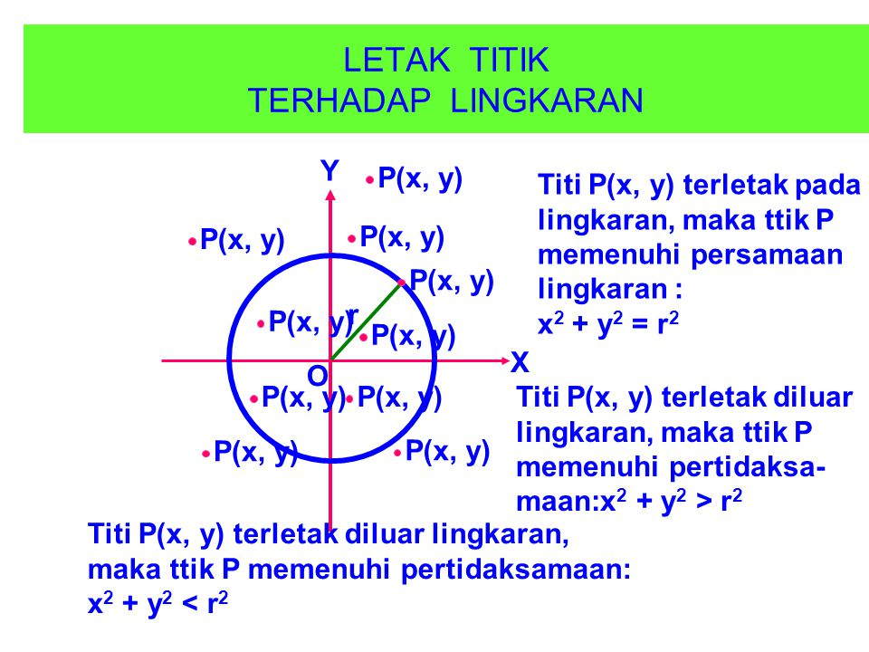 1. YANG BERPUSAT DI TITIK O(0, 0) x Y O rrr Setiap titik pada keliling lingkaran berjarak sama terhadap pusat O(0, 0) yaitu r. P(x,y) MENURUT TEOREMA