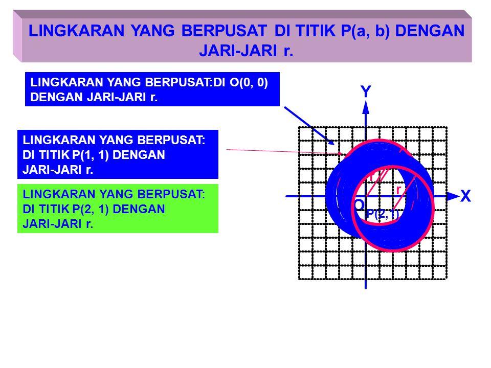 LETAK TITIK TERHADAP LINGKARAN X Y O r P(x, y) Titi P(x, y) terletak pada lingkaran, maka ttik P memenuhi persamaan lingkaran : x 2 + y 2 = r 2 P(x, y
