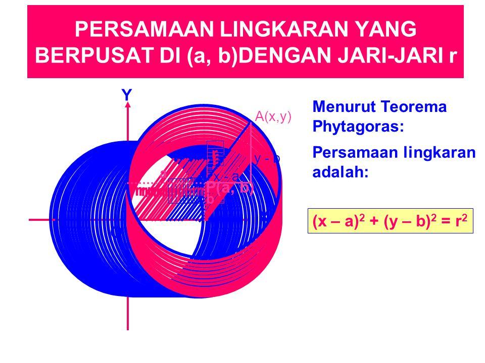 LINGKARAN YANG BERPUSAT:DI O(0, 0) DENGAN JARI-JARI r. X Y O LINGKARAN YANG BERPUSAT: DI TITIK P(1, 1) DENGAN JARI-JARI r. LINGKARAN YANG BERPUSAT DI
