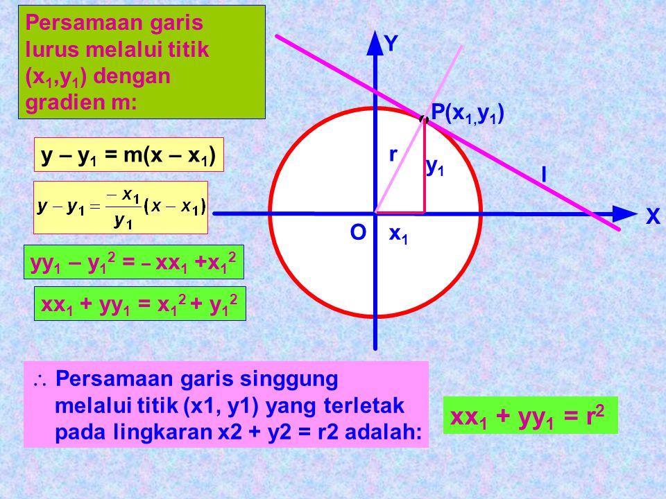 PERSAMAAN GARIS SINGGUNG 1.Persamaan garis singgung melalui titik (x 1, y 1 ) pada lingkaran x 2 + y 2 = r 2. l P(x 1, y 1 ) X Y O r y1y1 x1x1 m OP. m