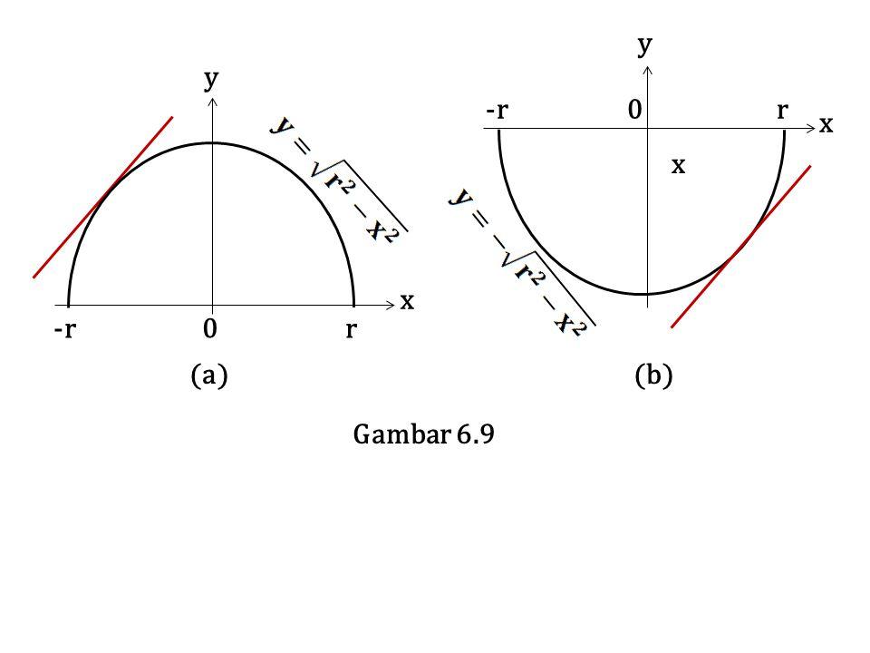 y y x x -r 0 r (a) (b) -r 0 r x Gambar 6.9