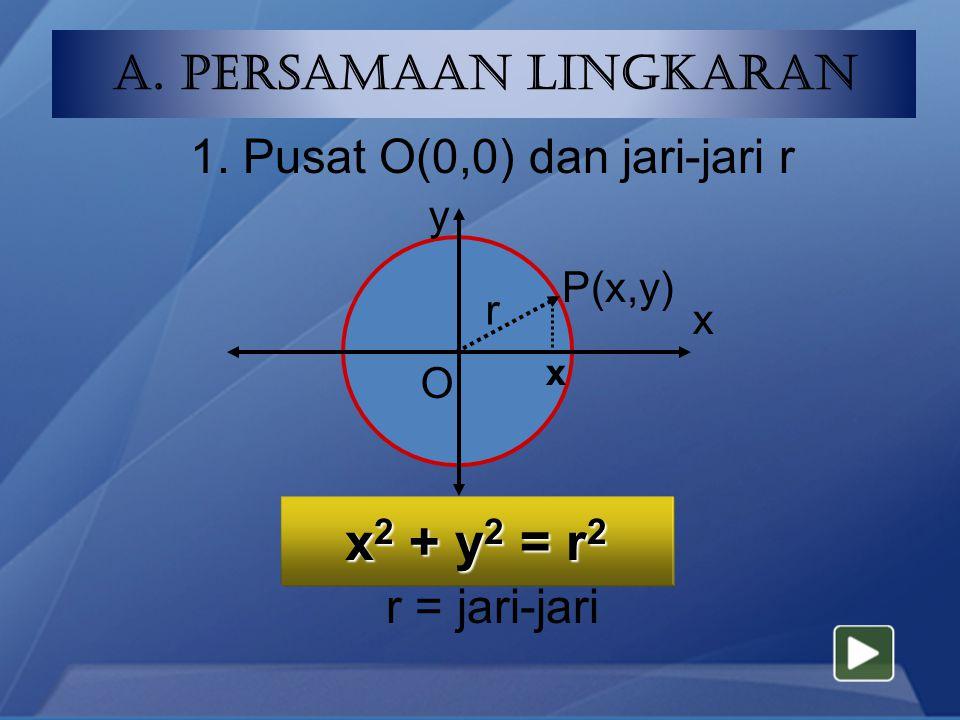 PENGERTIAN LINGKARAN Lingkaran adalah tempat kedudukan titik O di bidang yang berjarak tetap r (jari-jari) terhadap suatu titik O (titik pusat).