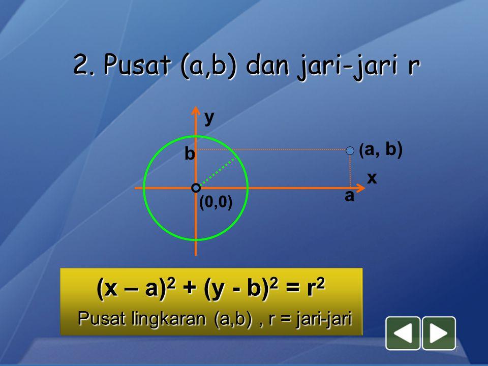 1.Pusat O(0,0) dan jari-jari r r = jari-jari x y O r P(x,y) x x 2 + y 2 = r 2 A.