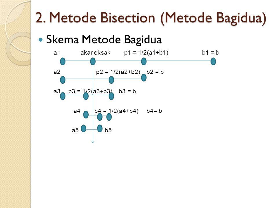 2. Metode Bisection (Metode Bagidua) Skema Metode Bagidua a1 akar eksak p1 = 1/2(a1+b1)b1 = b a2 p2 = 1/2(a2+b2)b2 = b a3 p3 = 1/2(a3+b3)b3 = b a4 p4