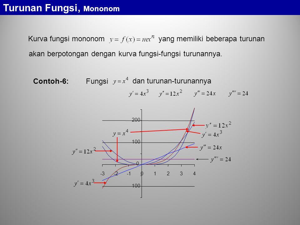 Turunan Fungsi, Mononom Kurva fungsi mononom yang memiliki beberapa turunan akan berpotongan dengan kurva fungsi-fungsi turunannya. -100 0 100 200 -3-