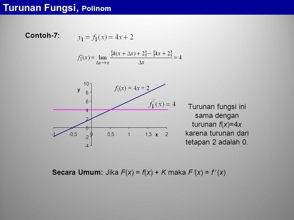 Turunan Fungsi, Polinom Contoh-7: f 1 (x) = 4x + 2 -4 -2 0 2 4 6 8 10 -0,500,511,52 x y Turunan fungsi ini sama dengan turunan f(x)=4x karena turunan