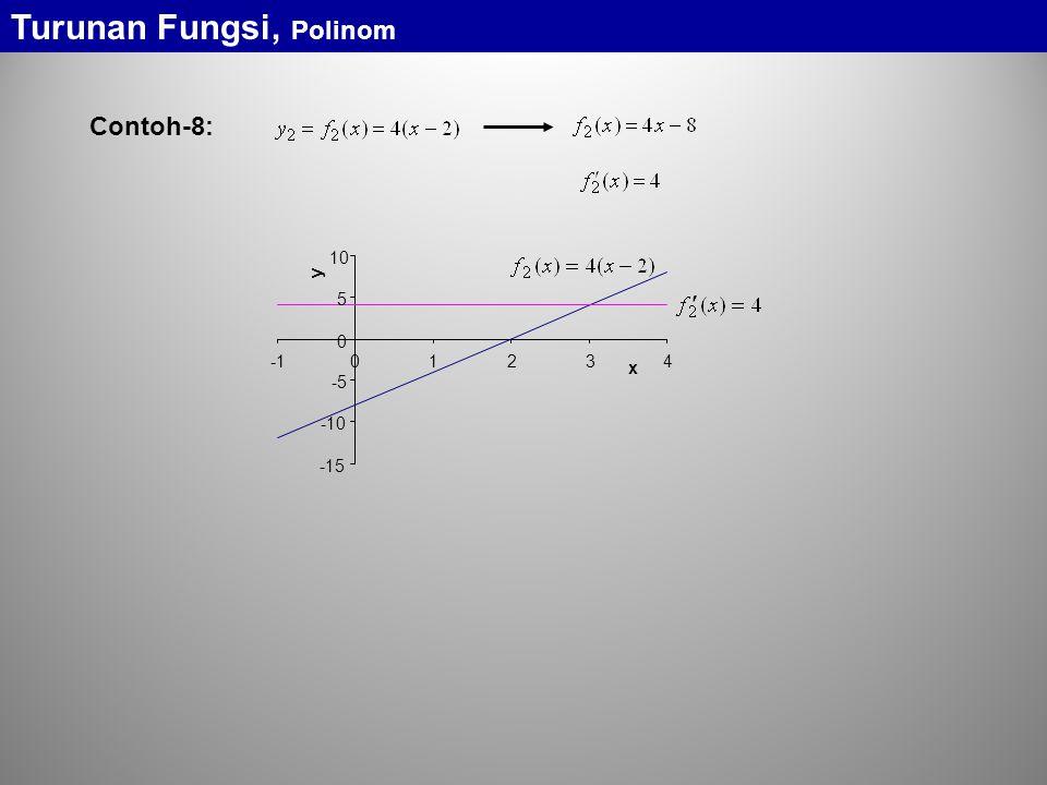 -15 -10 -5 0 5 10 01234 x y Contoh-8: Turunan Fungsi, Polinom