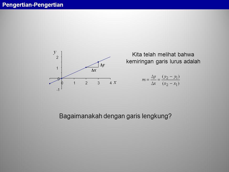 Kita telah melihat bahwa kemiringan garis lurus adalah Bagaimanakah dengan garis lengkung? ΔxΔx ΔyΔy 0 1 2 01234 x y