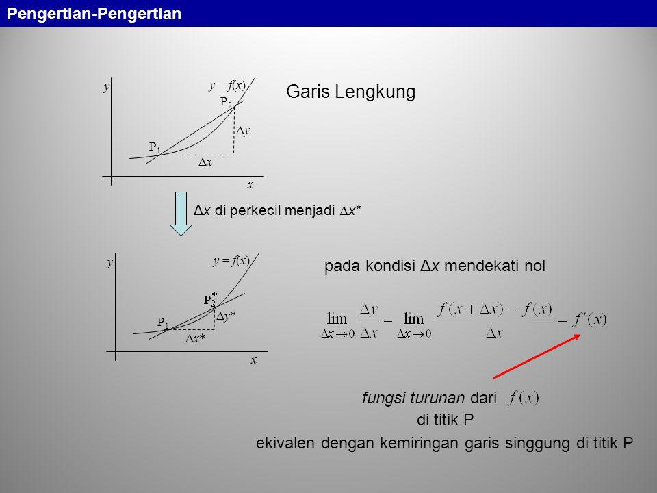 P1P1 ΔyΔy ΔxΔx x y P2P2 y = f(x) Δx di perkecil menjadi  x* pada kondisi Δx mendekati nol fungsi turunan dari di titik P ekivalen dengan kemiringan g