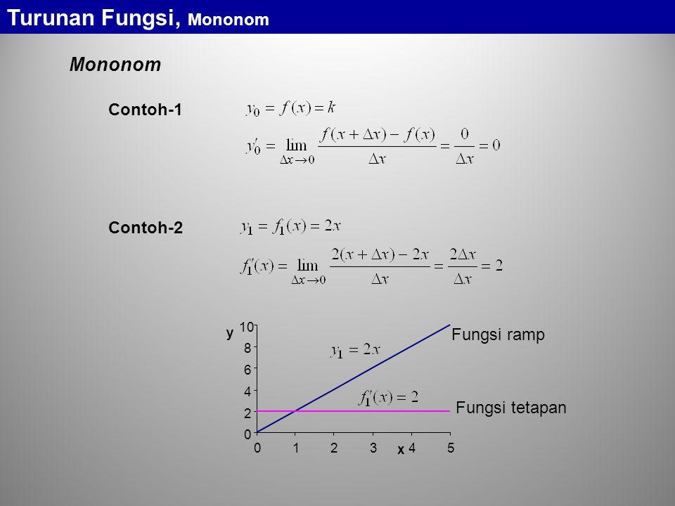 Turunan Fungsi, Mononom Contoh-1 Contoh-2 0 2 4 6 8 10 012345 x y Fungsi ramp Fungsi tetapan