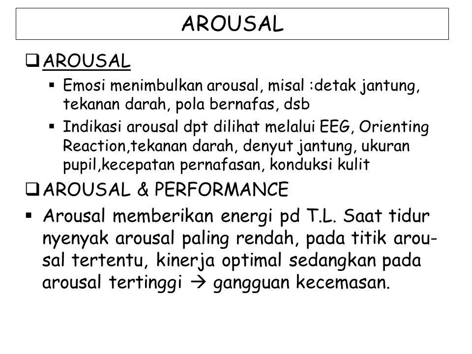 AROUSAL  AROUSAL  Emosi menimbulkan arousal, misal :detak jantung, tekanan darah, pola bernafas, dsb  Indikasi arousal dpt dilihat melalui EEG, Orienting Reaction,tekanan darah, denyut jantung, ukuran pupil,kecepatan pernafasan, konduksi kulit  AROUSAL & PERFORMANCE  Arousal memberikan energi pd T.L.