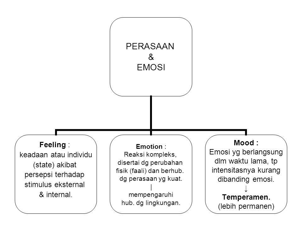 PERASAAN & EMOSI Feeling : keadaan atau individu (state) akibat persepsi terhadap stimulus eksternal & internal. Emotion : Reaksi kompleks, disertai d