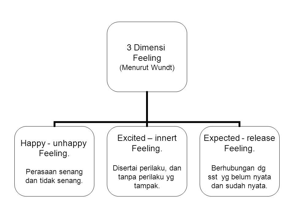 3 Dimensi Feeling (Menurut Wundt) Happy - unhappy Feeling. Perasaan senang dan tidak senang. Excited – innert Feeling. Disertai perilaku, dan tanpa pe