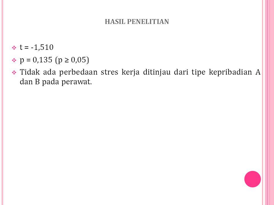 Subjek Penelitian : Perawat yang bekerja di beberapa RS di Jakarta Teknik Pengumpulan Data : Kuesioner yang terdiri dari :  Skala stres kerja yang be
