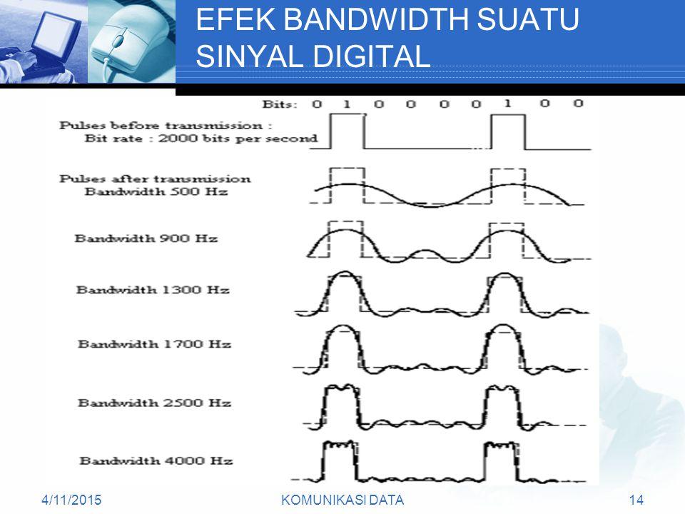 4/11/2015KOMUNIKASI DATA14 EFEK BANDWIDTH SUATU SINYAL DIGITAL