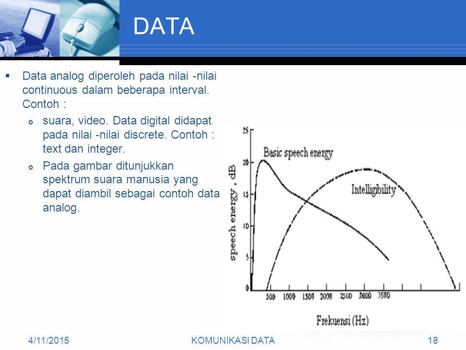 4/11/2015KOMUNIKASI DATA18 DATA  Data analog diperoleh pada nilai -nilai continuous dalam beberapa interval.