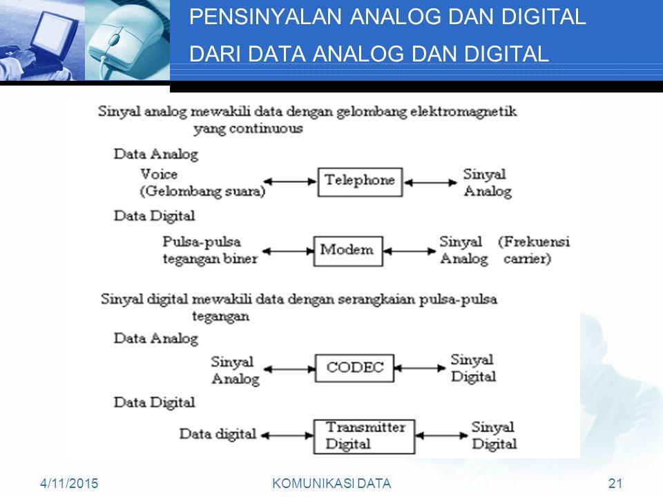 4/11/2015KOMUNIKASI DATA21 PENSINYALAN ANALOG DAN DIGITAL DARI DATA ANALOG DAN DIGITAL