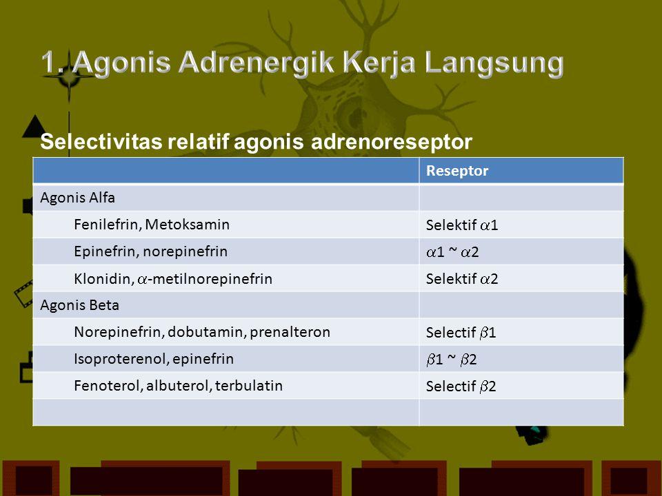 Selectivitas relatif agonis adrenoreseptor Reseptor Agonis Alfa Fenilefrin, Metoksamin Selektif  1 Epinefrin, norepinefrin  1 ~  2 Klonidin,  -met