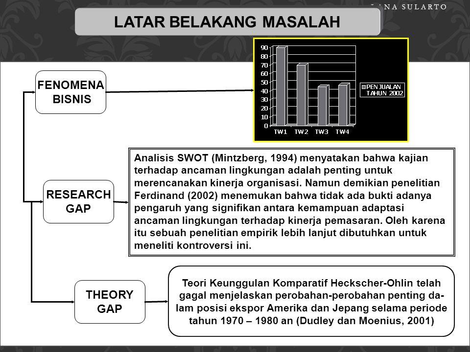 LANA SULARTO FENOMENA BISNIS/ DATA LAPANGAN RESEARCH GAP THEORY GAP LATAR BELAKANG MASALAH RUMUSAN MASALAH RUMUSAN MASALAH PENELITIAN ROUTE MAP MASALA