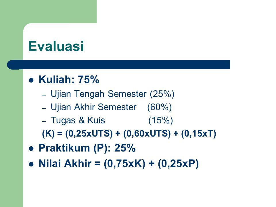 Evaluasi Kuliah: 75% – Ujian Tengah Semester (25%) – Ujian Akhir Semester (60%) – Tugas & Kuis (15%) (K) = (0,25xUTS) + (0,60xUTS) + (0,15xT) Praktiku