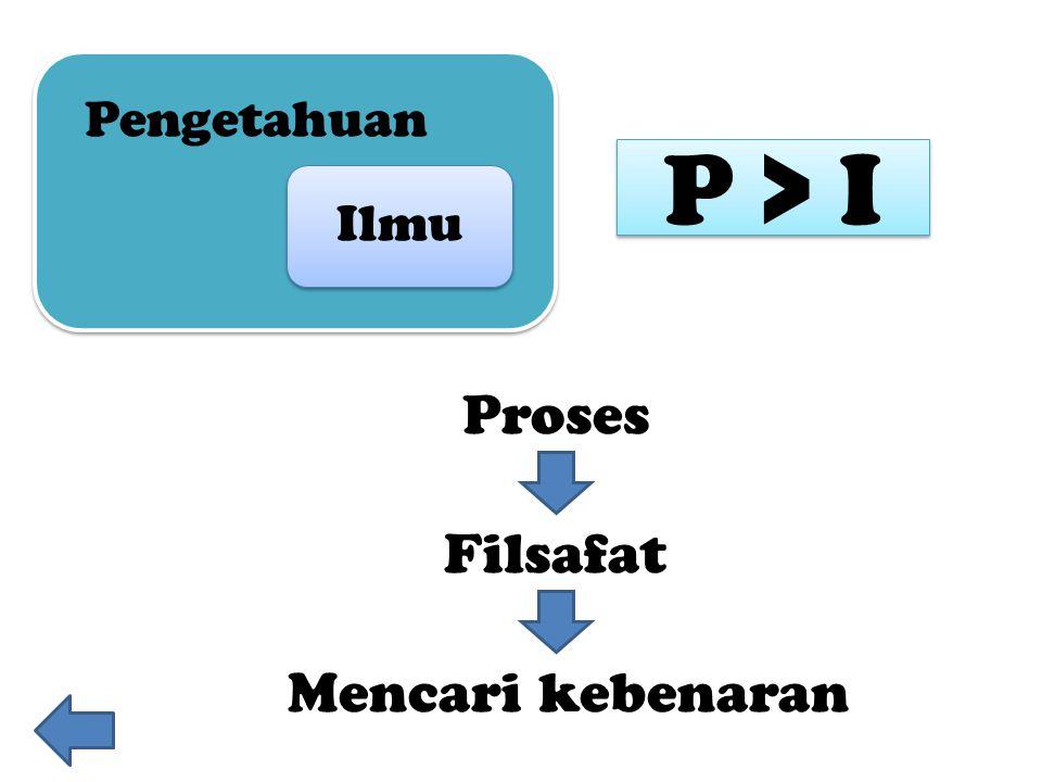 Proses Ilmu Pengetahuan Filsafat Mencari kebenaran P > I