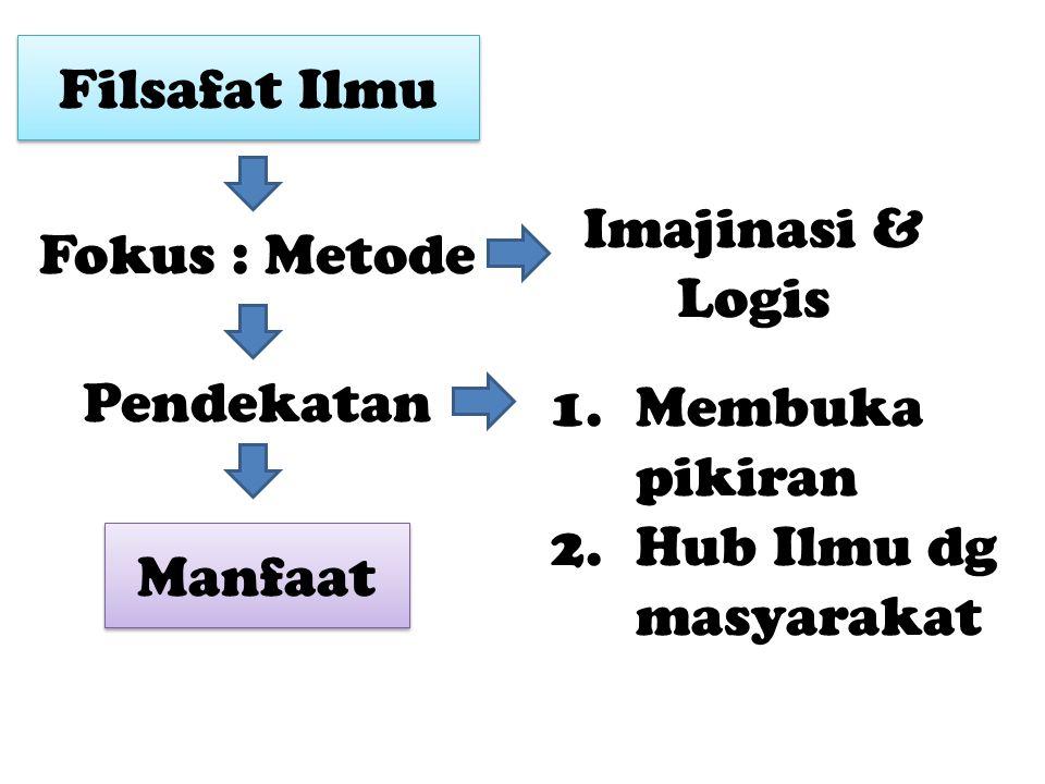 Filsafat Ilmu Fokus : Metode Pendekatan Imajinasi & Logis 1.Membuka pikiran 2.Hub Ilmu dg masyarakat Manfaat