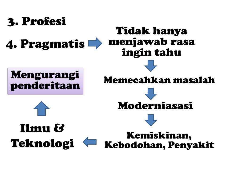 3. Profesi 4.
