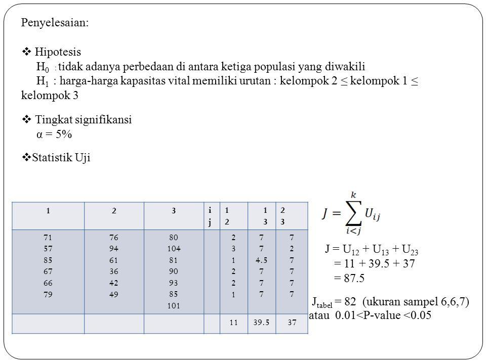 Penyelesaian:  Hipotesis H 0 : tidak adanya perbedaan di antara ketiga populasi yang diwakili H 1 : harga-harga kapasitas vital memiliki urutan : kelompok 2 ≤ kelompok 1 ≤ kelompok 3  Tingkat signifikansi α = 5%  Statistik Uji 123ijij 1212 1 3 2323 71 57 85 67 66 79 76 94 61 36 42 49 80 104 81 90 93 85 101 231221231221 7 4.5 7 727777727777 1139.537 J = U 12 + U 13 + U 23 = 11 + 39.5 + 37 = 87.5 J tabel = 82 (ukuran sampel 6,6,7) atau 0.01<P-value <0.05