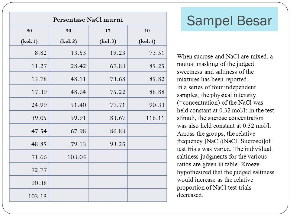 Sampel Besar Persentase NaCl murni 80 (kel.1) 50 (kel.