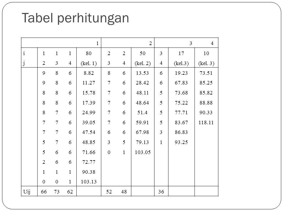 Tabel perhitungan 1234 i111 80 (kel.1) 22 50 (kel.